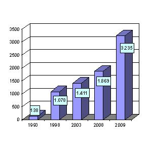 Diagramm 01: Anstieg der Einzelfallzahlen in der kija Salzburg