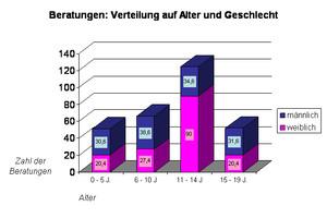 Diagramm 02: Beratungsverteilung nach Alter und Geschlecht